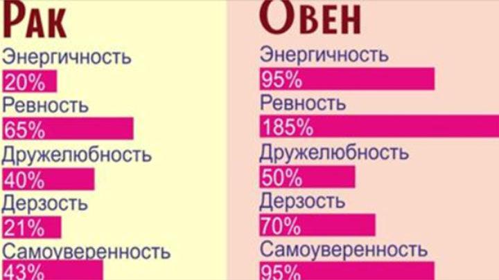 Вся сущность знаков Зодиака в процентах